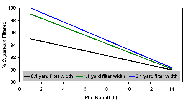 plot runoff graph